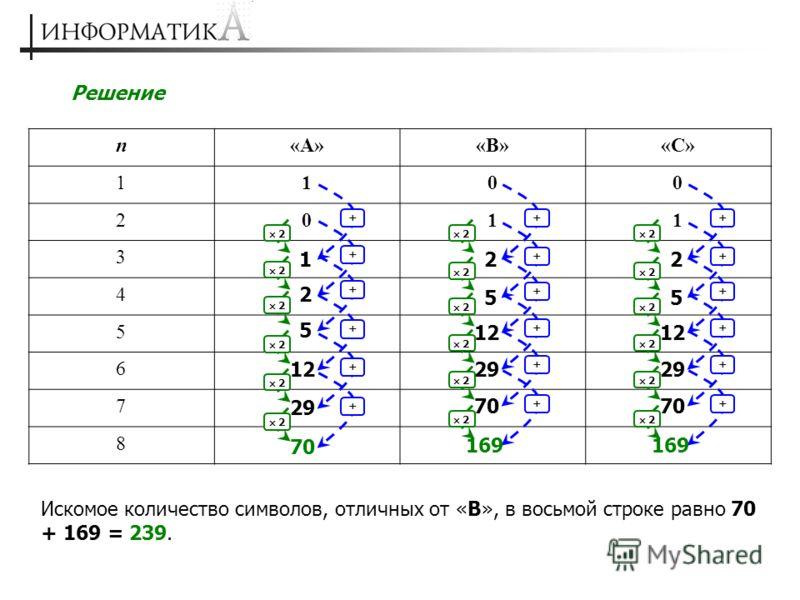 Решение n«А»«В»«С» 1100 2011 3 4 5 6 7 8 + 2 1 + 2 2 + 2 5 + 2 12 + 2 29 + 2 70 + 2 2 + 2 5 + 2 12 + 2 29 + 2 70 + 2 169 + 2 2 + 2 5 + 2 12 + 2 29 + 2 70 + 2 169 Искомое количество символов, отличных от «В», в восьмой строке равно 70 + 169 = 239.