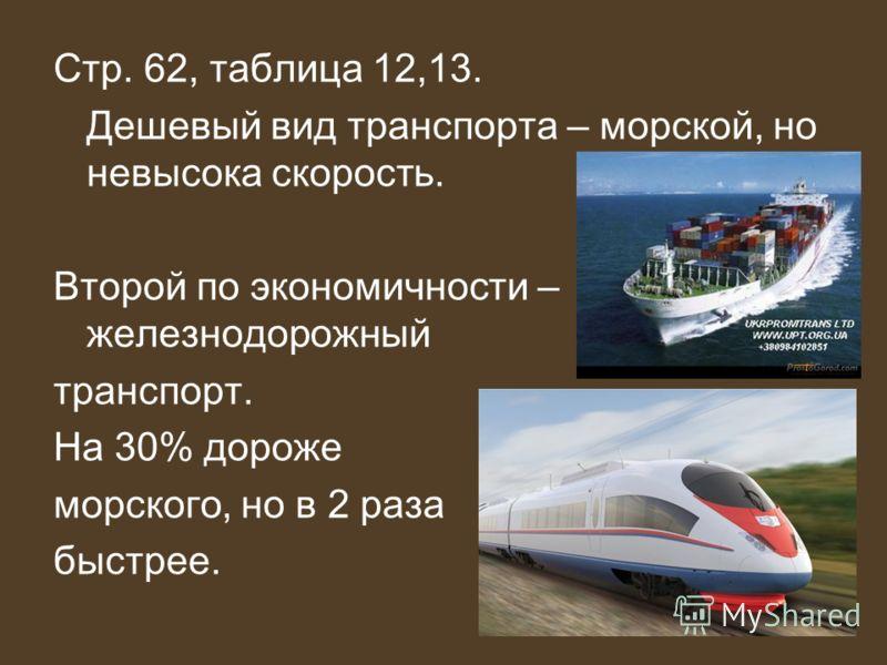 Стр. 62, таблица 12,13. Дешевый вид транспорта – морской, но невысока скорость. Второй по экономичности – железнодорожный транспорт. На 30% дороже морского, но в 2 раза быстрее.