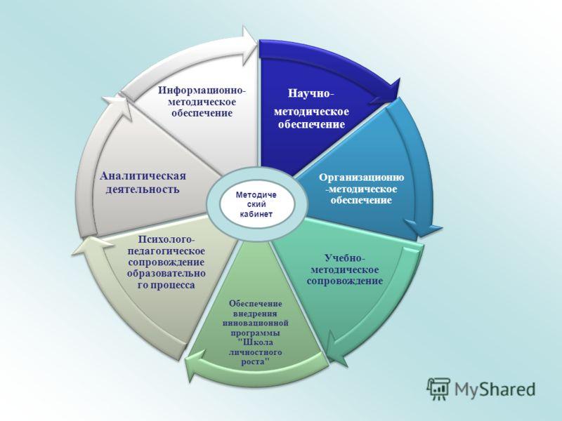 Научно- методическое обеспечение Организационно -методическое обеспечение Учебно- методическое сопровождение Обеспечение внедрения инновационной программы