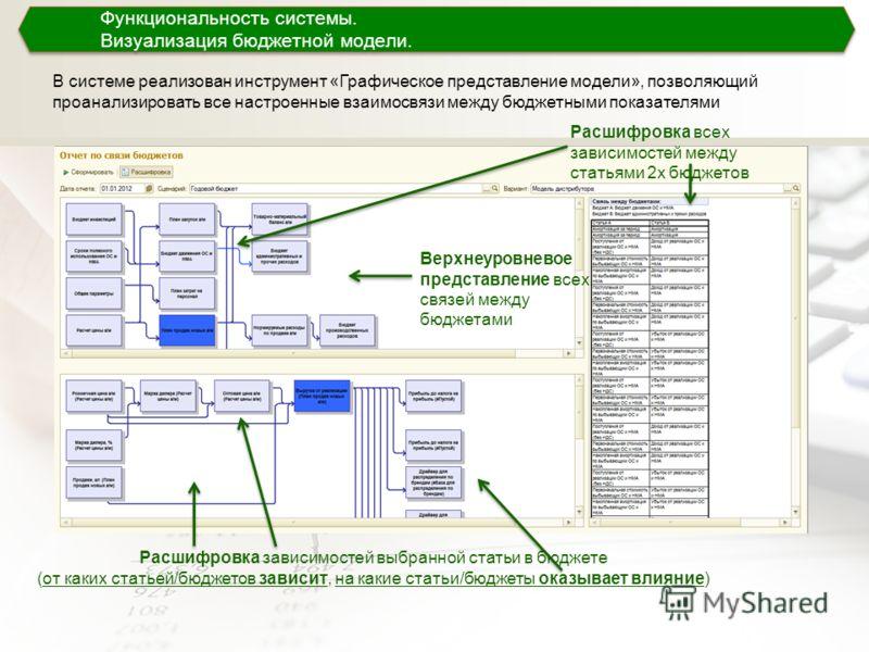 В системе реализован инструмент «Графическое представление модели», позволяющий проанализировать все настроенные взаимосвязи между бюджетными показателями Функциональность системы. Визуализация бюджетной модели. Функциональность системы. Визуализация