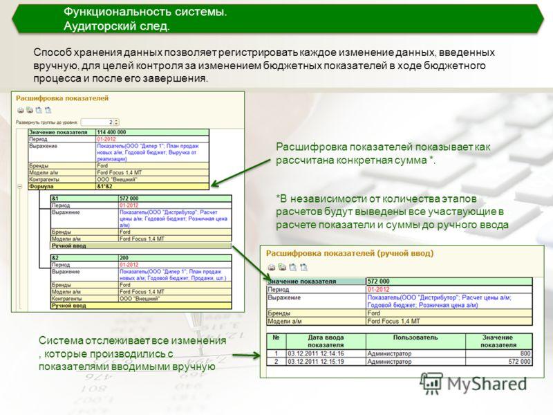 Способ хранения данных позволяет регистрировать каждое изменение данных, введенных вручную, для целей контроля за изменением бюджетных показателей в ходе бюджетного процесса и после его завершения. Функциональность системы. Аудиторский след. Функцион
