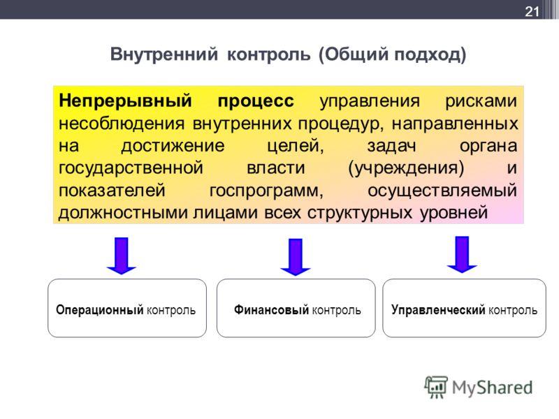 Внутренний контроль (Общий подход) Непрерывный процесс управления рисками несоблюдения внутренних процедур, направленных на достижение целей, задач органа государственной власти (учреждения) и показателей госпрограмм, осуществляемый должностными лица