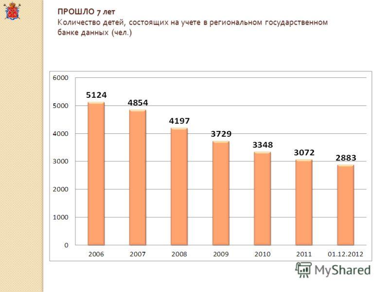 ПРОШЛО 7 лет Количество детей, состоящих на учете в региональном государственном банке данных ( чел.)