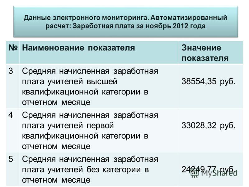 Данные электронного мониторинга. Автоматизированный расчет: Заработная плата за ноябрь 2012 года Наименование показателяЗначение показателя 3Средняя начисленная заработная плата учителей высшей квалификационной категории в отчетном месяце 38554,35 ру