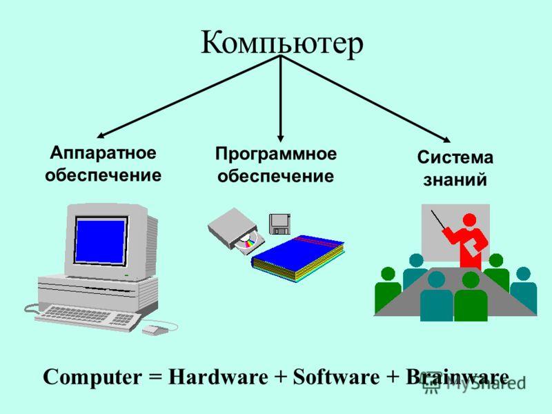 Компьютер Computer = Hardware + Software + Brainware Аппаратное обеспечение Программное обеспечение Система знаний