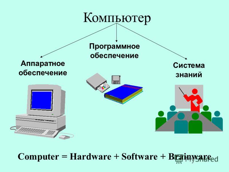 Компьютер Computer = Hardware + Software + Brainware Аппаратное обеспечение Система знаний Программное обеспечение