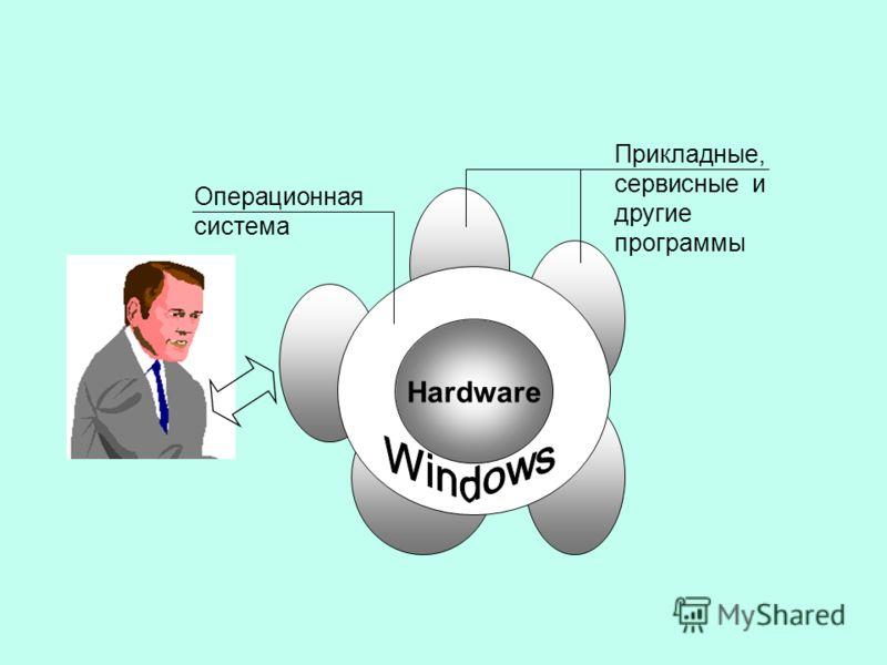 Hardware Операционная система Прикладные, сервисные и другие программы