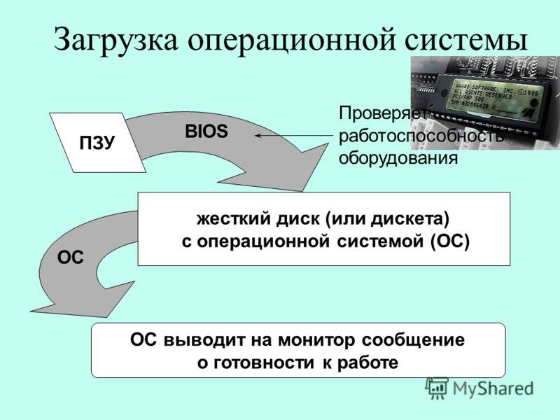 Загрузка операционной системы ПЗУ BIOS Проверяет работоспособность оборудования жесткий диск (или дискета) с операционной системой (ОС) ОС выводит на монитор сообщение о готовности к работе ОС