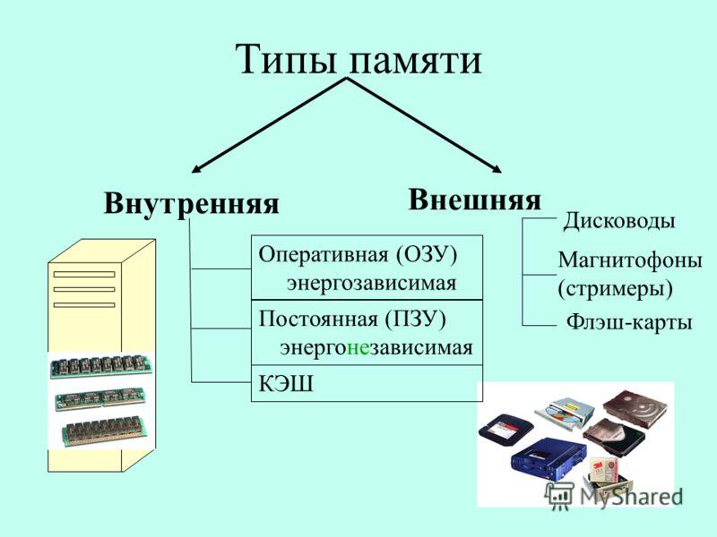 Типы памяти Внутренняя Внешняя Оперативная (ОЗУ) энергозависимая Постоянная (ПЗУ) энергонезависимая КЭШ Дисководы Магнитофоны (стримеры) Флэш-карты