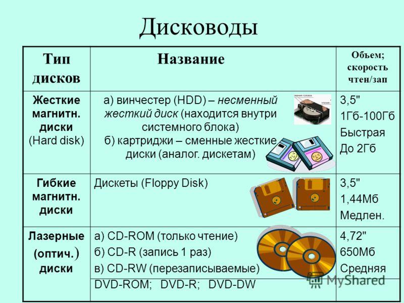 Дисководы Тип дисков Название Объем; скорость чтен/зап Жесткие магнитн. диски (Hard disk) а) винчестер (HDD) – несменный жесткий диск (находится внутри системного блока) б) картриджи – сменные жесткие диски (аналог. дискетам) 3,5