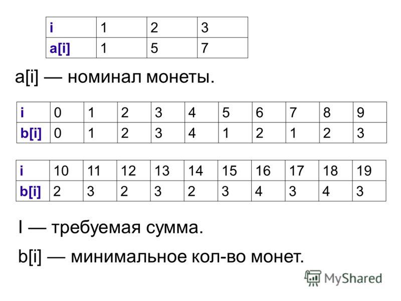 i123 a[i]157 a[i] номинал монеты. i0123456789 b[i]0123412123 i10111213141516171819 b[i]2323234343 I требуемая сумма. b[i] минимальное кол-во монет.