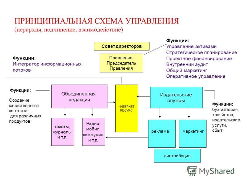 СХЕМА УПРАВЛЕНИЯ (иерархия