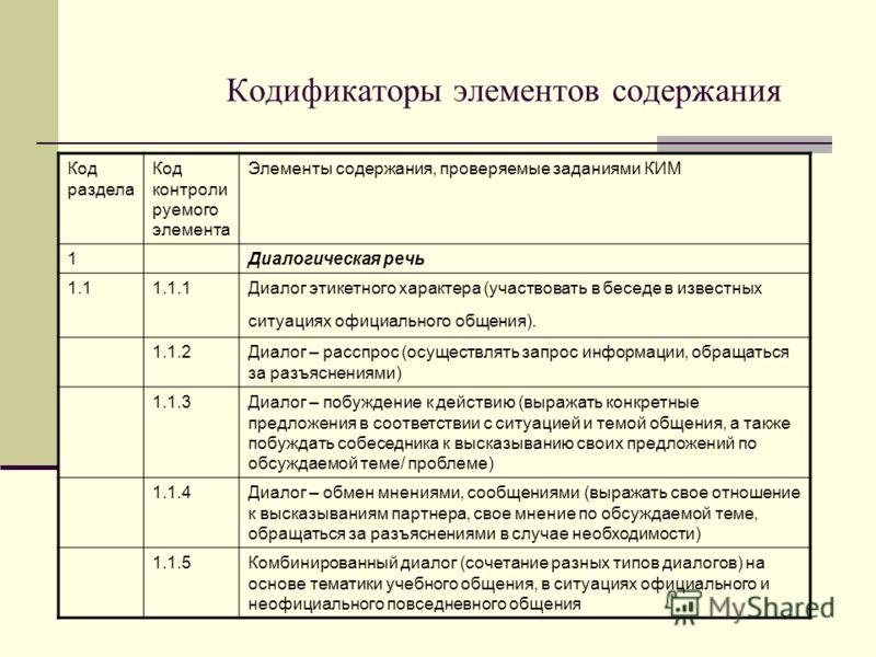 Кодификаторы элементов содержания Код раздела Код контроли руемого элемента Элементы содержания, проверяемые заданиями КИМ 1Диалогическая речь 1.11.1.1Диалог этикетного характера (участвовать в беседе в известных ситуациях официального общения). 1.1.