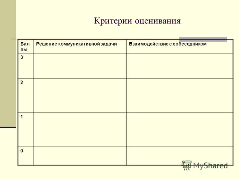 Критерии оценивания Бал лы Решение коммуникативной задачиВзаимодействие с собеседником 3 2 1 0