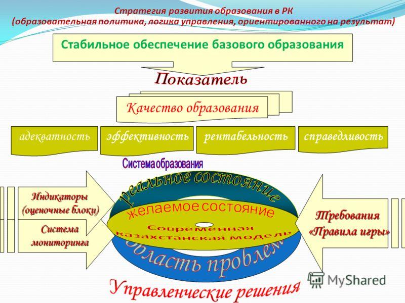 Стратегия развития образования в РК (образовательная политика, логика управления, ориентированного на результат) Стабильное обеспечение базового образования Качество образования адекватностьэффективностьрентабельностьсправедливость Системамониторинга