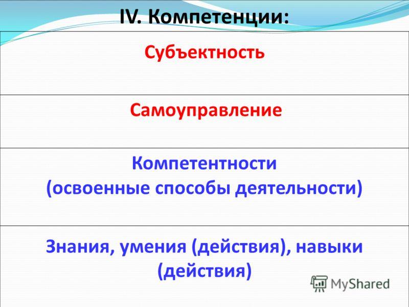 IV. Компетенции: Субъектность Самоуправление Компетентности (освоенные способы деятельности) Знания, умения (действия), навыки (действия)