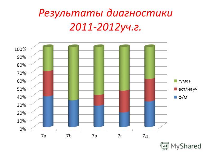 Результаты диагностики 2011-2012уч.г.