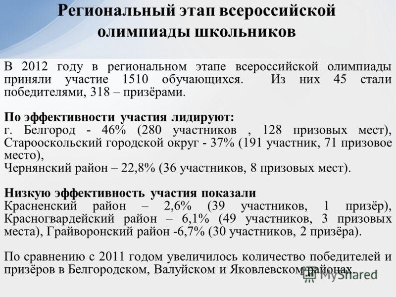Региональный этап всероссийской олимпиады школьников В 2012 году в региональном этапе всероссийской олимпиады приняли участие 1510 обучающихся. Из них 45 стали победителями, 318 – призёрами. По эффективности участия лидируют: г. Белгород - 46% (280 у