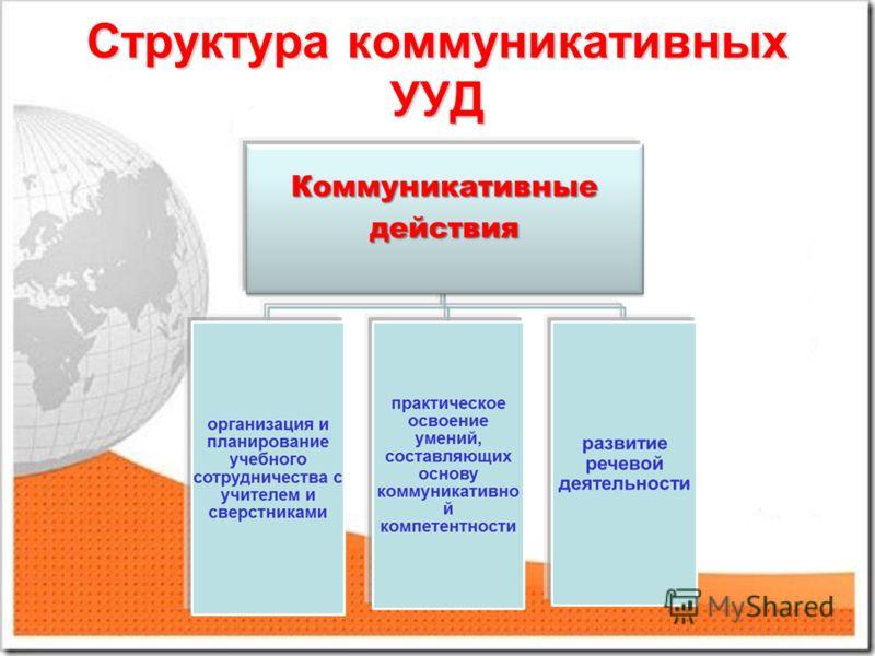 Структура коммуникативных УУД