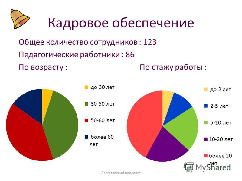 Кадровое обеспечение Общее количество сотрудников : 123 Педагогические работники : 86 По возрасту :По стажу работы : Августовский педсовет