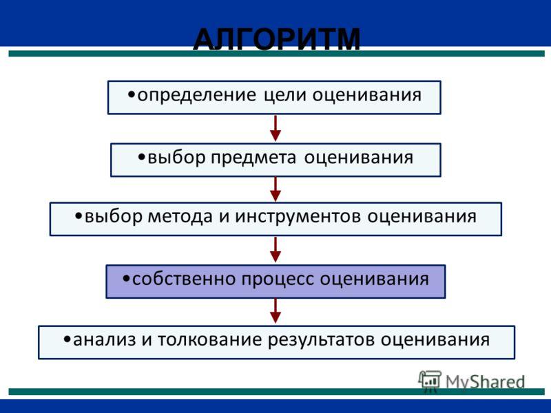 АЛГОРИТМ определение цели оценивания выбор предмета оценивания выбор метода и инструментов оценивания анализ и толкование результатов оценивания собственно процесс оценивания