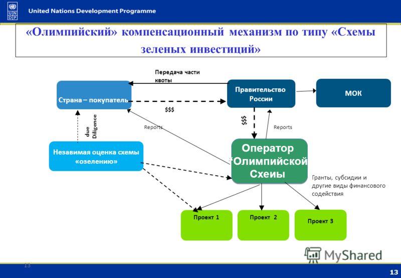12 Принципиальная схема механизма инвестиционной компенсации Организация специального бюджета Верификация результатов углеродного инвестирования ВИЭ ЭЭ в ЖКХ Биоэнергетика. Лесное хозяйство 2012 20152020 $