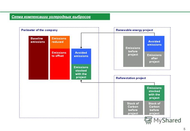 Совмещение плана Оргкомитета Сочи 2014 и задач проекта ГЭФ/ПРООН План ОргкомитетаПроект ГЭФ/ПРООН Проект 1: ИзмерениеИнвентаризация и прогноз на 2014г; Проект 1: ИзмерениеСистема мониторинга Проект 3: КомпенсацияОбзор международного опыта Проект 3: К