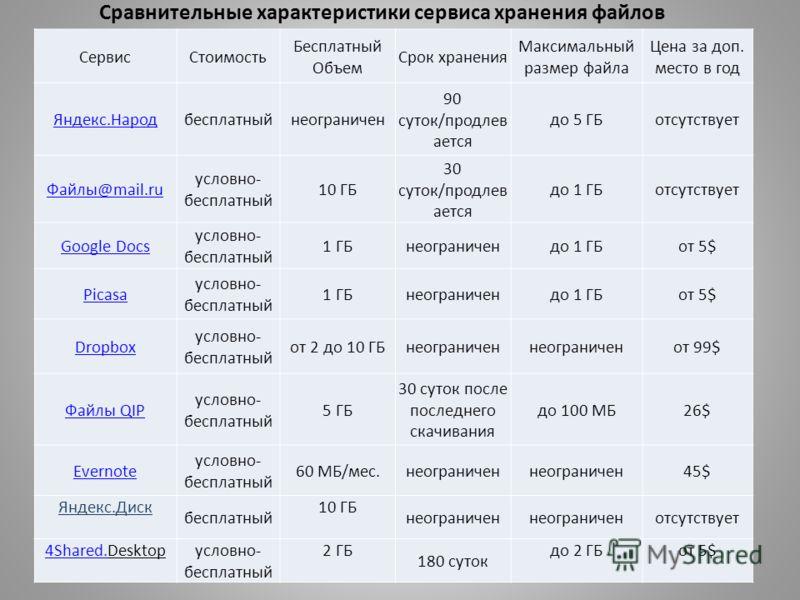 СервисСтоимость Бесплатный Объем Срок хранения Максимальный размер файла Цена за доп. место в год Яндекс.Народбесплатныйнеограничен 90 суток/продлев ается до 5 ГБотсутствует Файлы@mail.ru условно- бесплатный 10 ГБ 30 суток/продлев ается до 1 ГБотсутс