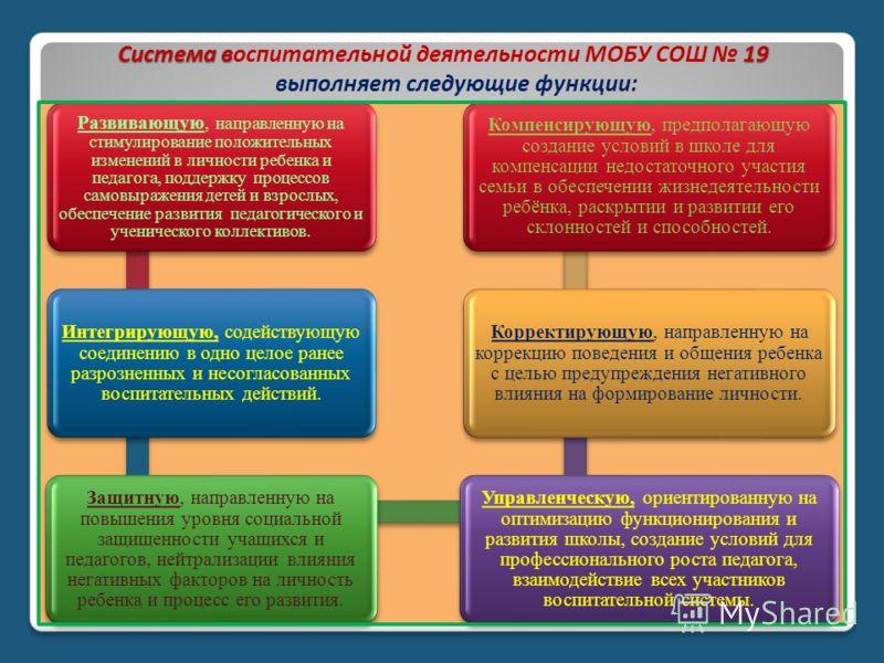 Система в19 Система воспитательной деятельности МОБУ СОШ 19 выполняет следующие функции: Развивающую, направленную на стимулирование положительных изменений в личности ребенка и педагога, поддержку процессов самовыражения детей и взрослых, обеспечени