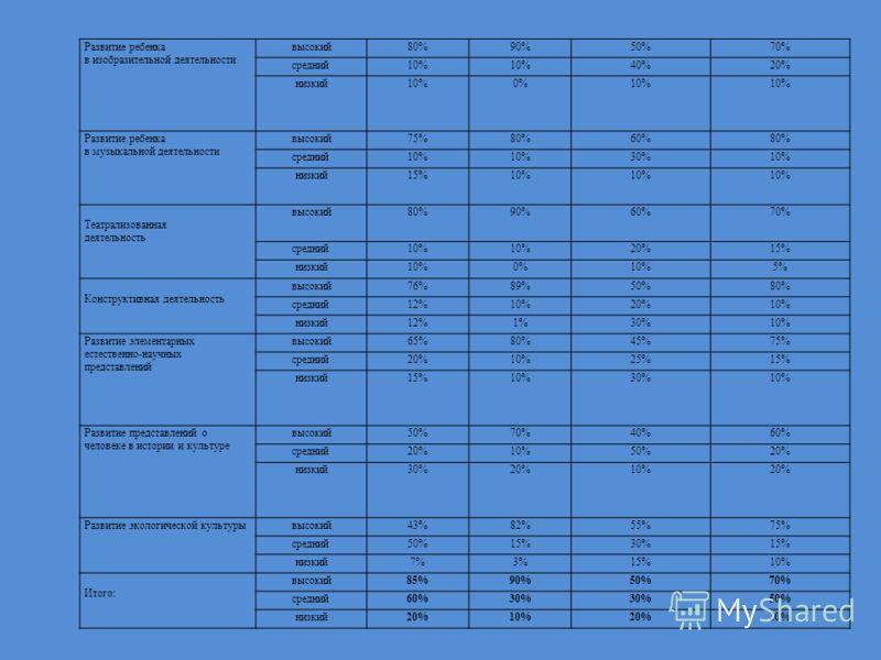 Разделы Уровни «Программа воспитания и обучения» под редакцией М. А. Васильевой Будущего первоклассника Общий показатель по ДОУ началоконецначалоконец Развитие речи высокий78%89%50%60% средний12%6%40%35% низкий10%5%10%5% Развитие элементарных математ