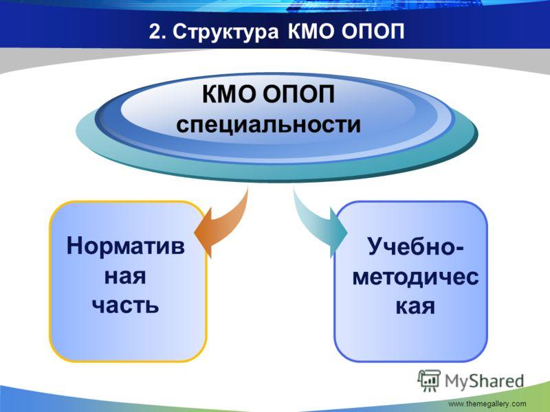 www.themegallery.com 2. Структура КМО ОПОП Учебно- методичес кая Норматив ная часть КМО ОПОП специальности