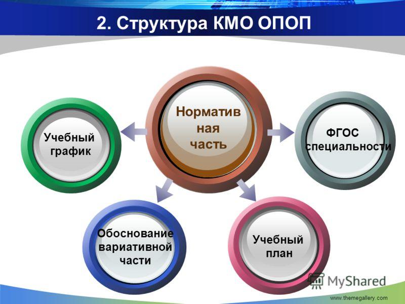 www.themegallery.com 2. Структура КМО ОПОП Норматив ная часть ФГОС специальности Учебный план Учебный график Обоснование вариативной части