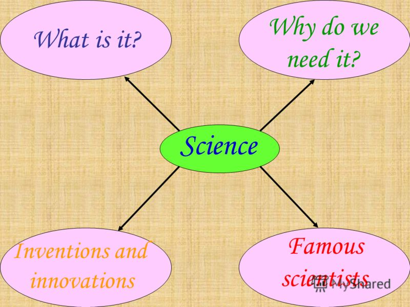 Science Famous scientists What is it? Why do we need it? Inventions and innovations