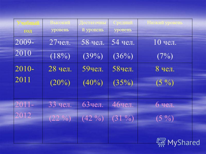 Учебный год Высокий уровень Достаточны й уровень Средний уровень Низкий уровень 2009- 2010 27чел. (18%) 58 чел. (39%) 54 чел. (36%) 10 чел. (7%) 2010- 2011 28 чел. (20%) 59чел. (40%) 58чел. (35%) 8 чел. (5 %) 2011- 2012 33 чел. (22 %) 63чел. (42 %) 4