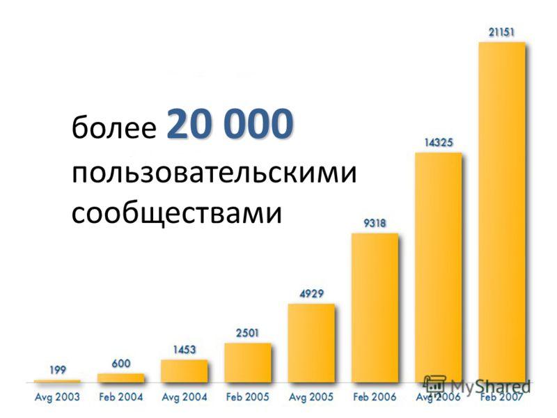 20 000 более 20 000 пользовательскими сообществами