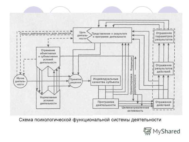 Схема психологической функциональной системы деятельности