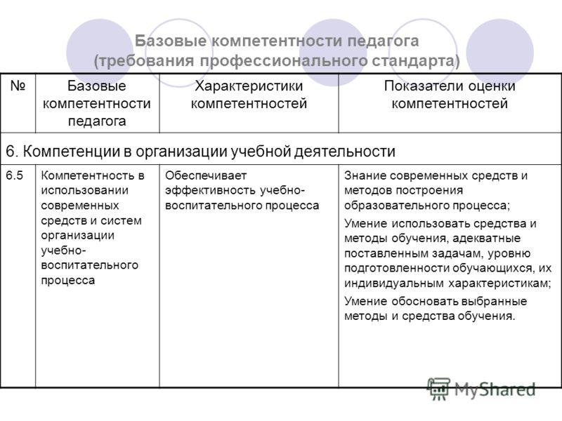 Базовые компетентности педагога (требования профессионального стандарта) Базовые компетентности педагога Характеристики компетентностей Показатели оценки компетентностей 6. Компетенции в организации учебной деятельности 6.5Компетентность в использова