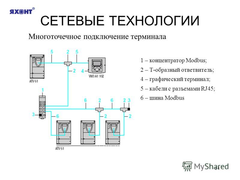 14 СЕТЕВЫЕ ТЕХНОЛОГИИ Многоточечное подключение терминала 1 – концентратор Modbus; 2 – Т-образный ответвитель; 4 – графический терминал; 5 – кабели с разъемами RJ45; 6 – шина Modbus