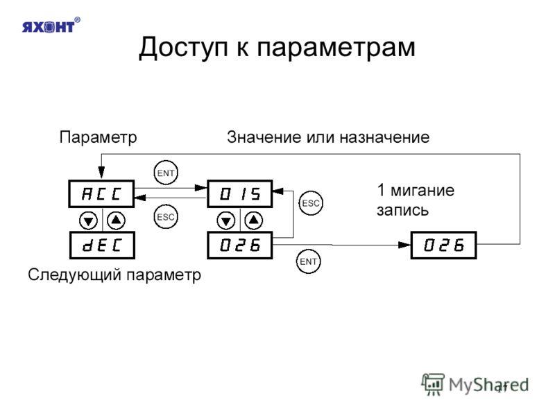 17 Доступ к параметрам