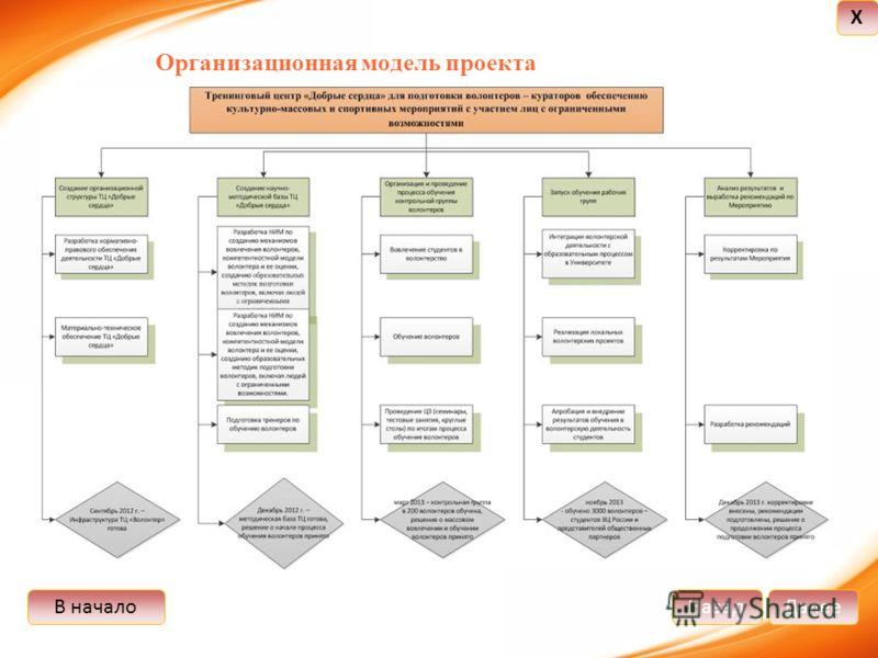 В началоДалееНазад X Организационная модель проекта