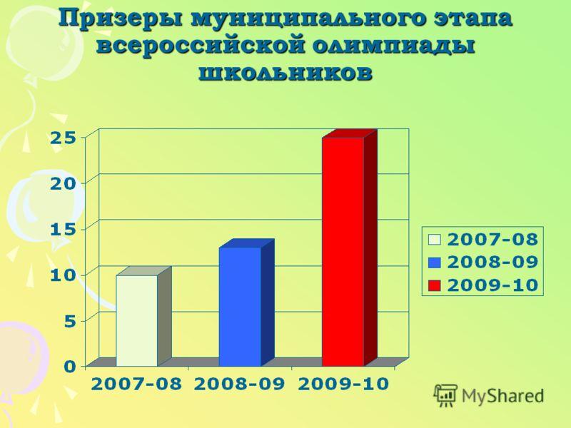 Призеры муниципального этапа всероссийской олимпиады школьников