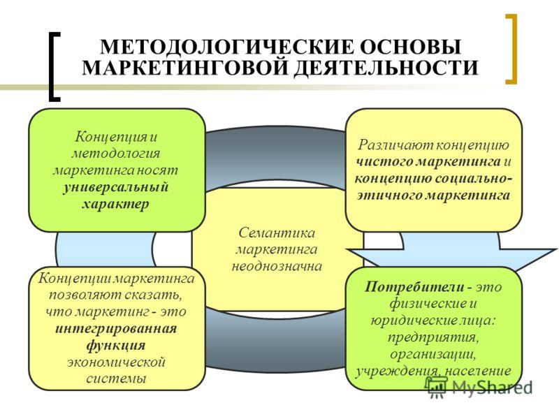 МЕТОДОЛОГИЧЕСКИЕ ОСНОВЫ МАРКЕТИНГОВОЙ ДЕЯТЕЛЬНОСТИ Семантика маркетинга неоднозначна Различают концепцию чистого маркетинга и концепцию социально- этичного маркетинга Концепции маркетинга позволяют сказать, что маркетинг - это интегрированная функция