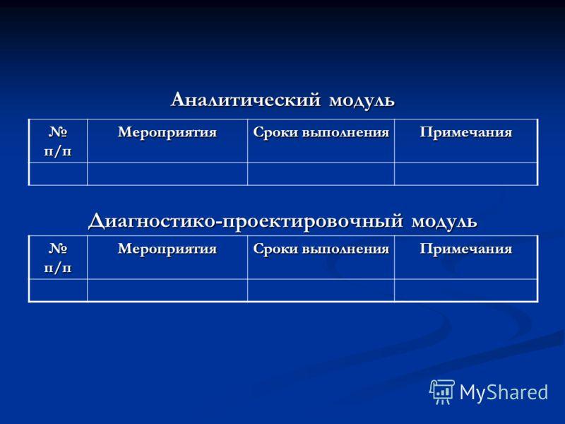 Аналитический модуль п/п п/пМероприятия Сроки выполнения Примечания Диагностико-проектировочный модуль п/п п/пМероприятия Сроки выполнения Примечания