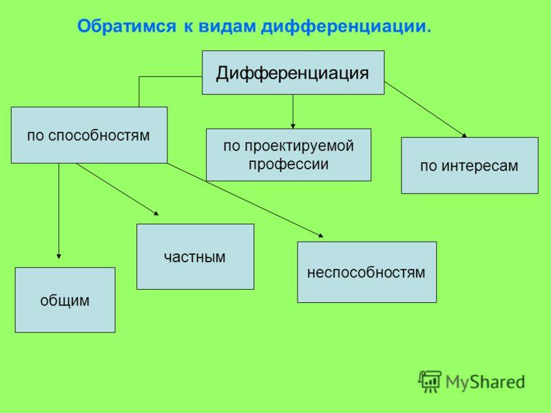 Дифференциация по способностям по проектируемой профессии по интересам общим частным неспособностям Обратимся к видам дифференциации.