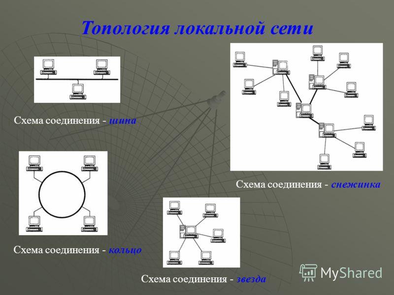 Топология локальной сети Схема соединения - шина Схема соединения - снежинка Схема соединения - звезда Схема соединения - кольцо