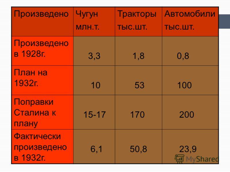 ПроизведеноЧугун млн.т. Тракторы тыс.шт. Автомобили тыс.шт. Произведено в 1928г. 3,3 1,8 0,8 План на 1932г. 10 53 100 Поправки Сталина к плану 15-17 170 200 Фактически произведено в 1932г. 6,1 50,8 23,9