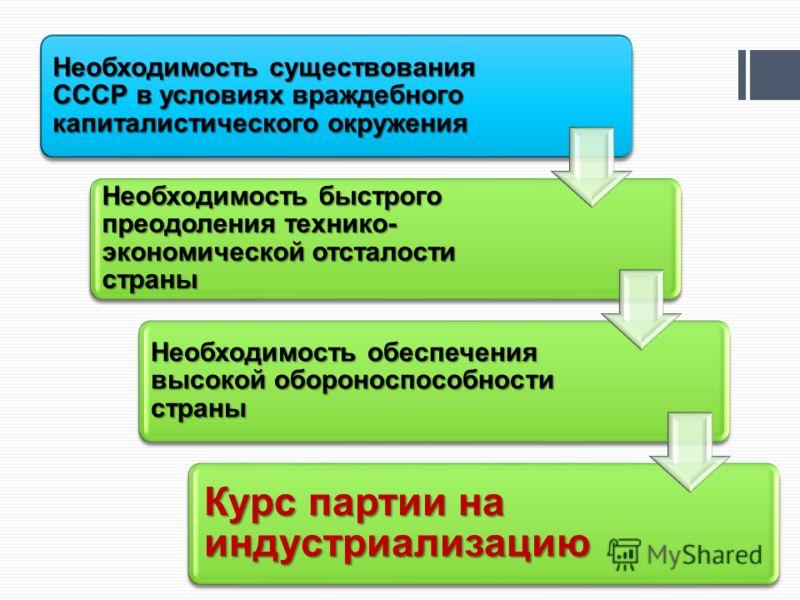 Необходимость существования СССР в условиях враждебного капиталистического окружения Необходимость быстрого преодоления технико- экономической отсталости страны Необходимость обеспечения высокой обороноспособности страны Курс партии на индустриализац