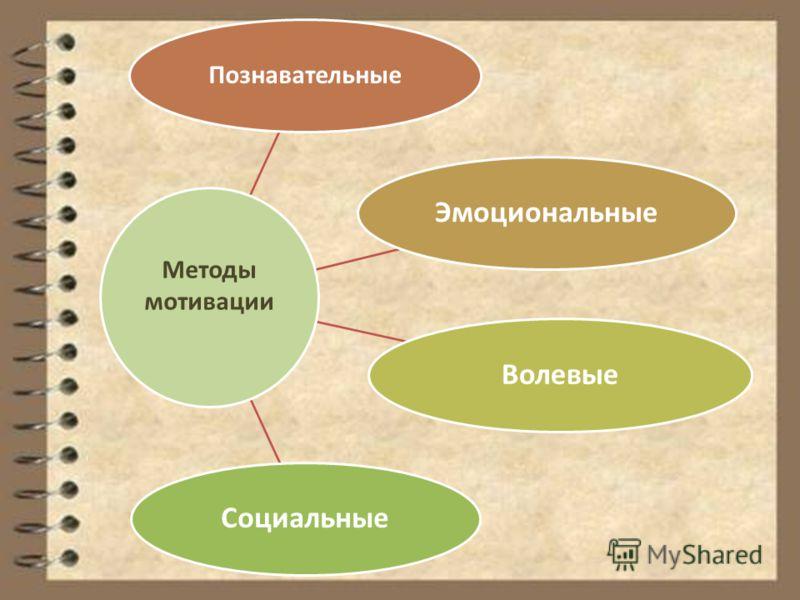 Познавательные ЭмоциональныеВолевыеСоциальные Методы мотивации