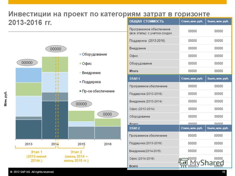 ©2012 SAP AG. All rights reserved.10 Инвестиции на проект по категориям затрат в горизонте 2013-2016 гг. 00000 0000 Этап 1 (2013-июня 2014г.) Этап 2 (июнь 2014 – июнь 2015 гг.) ОБЩАЯ СТОИМОСТЬ Стало, млн. руб.Было, млн. руб. Программное обеспечение (