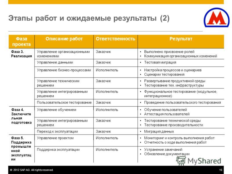 ©2012 SAP AG. All rights reserved.15 Этапы работ и ожидаемые результаты (2) Фаза проекта Описание работОтветственностьРезультат Фаза 3. Реализация Управление организационными изменениями ЗаказчикВыполнено присвоение ролей Коммуникация организационных